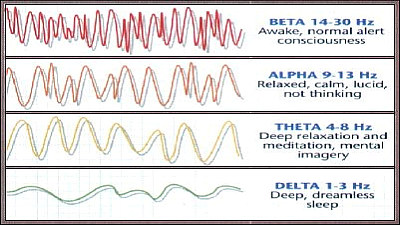 Hypnotic Induction Methods - Brainwave Frequencies